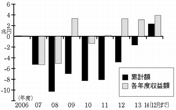 年金積立金管理運用独立行政法人(GPIF)の国内株式投資の収益の推移