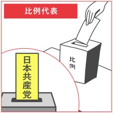 政党名で投票します