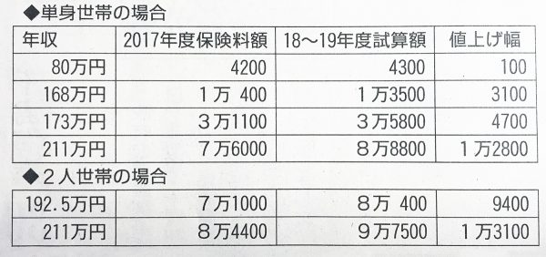 東京の75歳以上医療保険料の試算額(単位 円)
