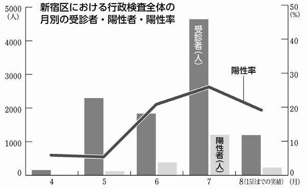 新宿区における行政検査全体の月別の受信者・陽性者・陽性率